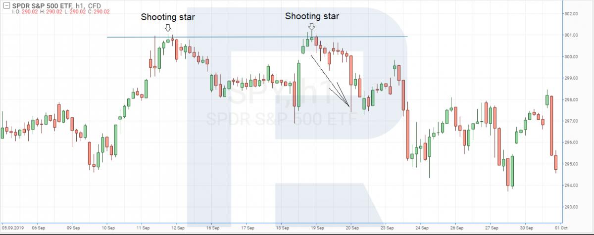 Příklad obchodování indexu S&P 500