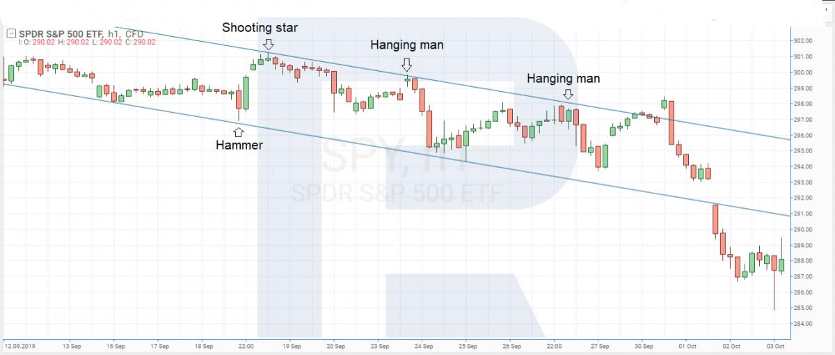 Indexy obchodování S&P 500