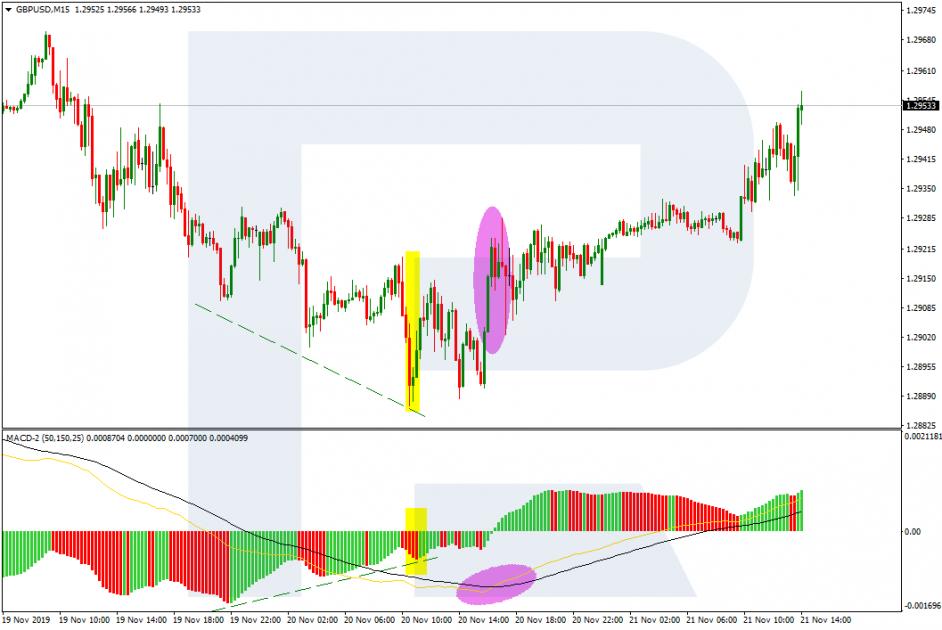 Obchodní Forex signály - Konvergence