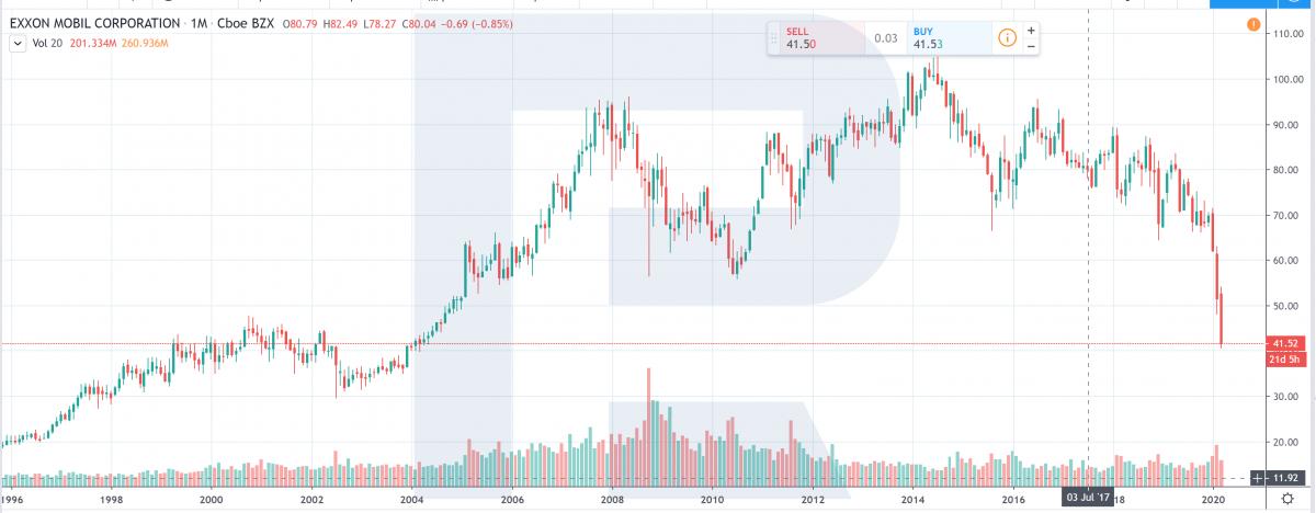 Uprava ceny akcii - neupravena cena Exxon Mobil XOM