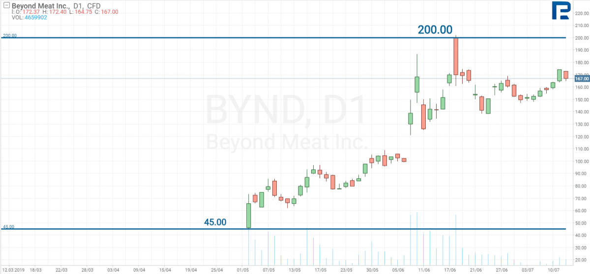 IPO Beyond Meat Inc (BYND)