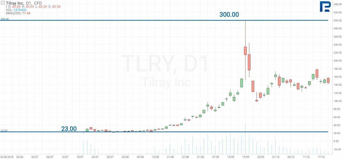 Tilray (NASDAQ TLRY)