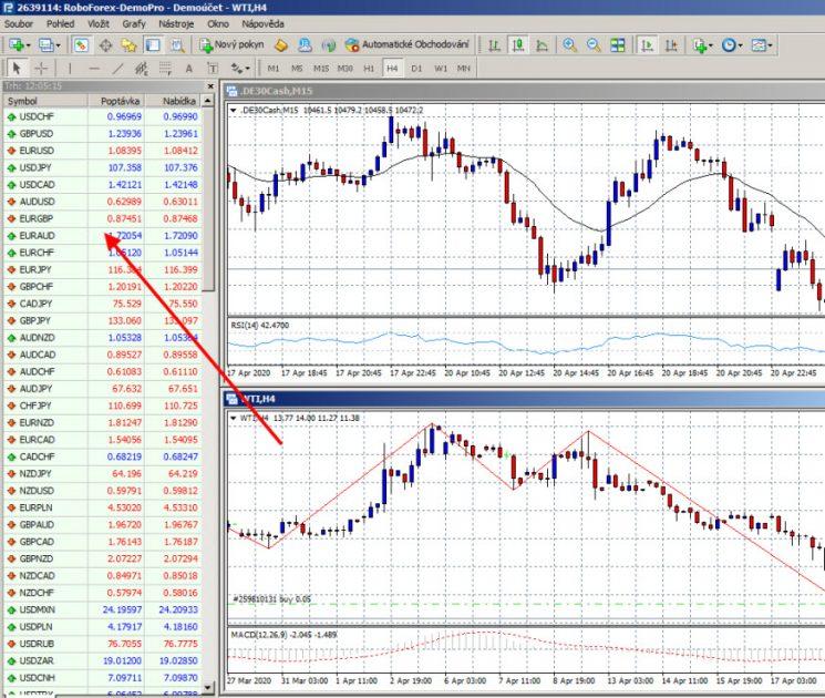 MT4 přehled trhů