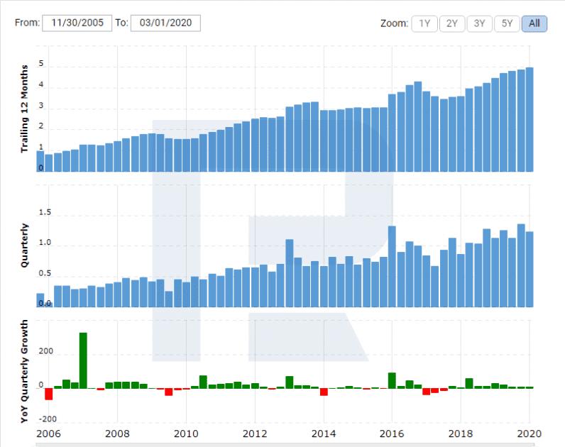Akcie pro dlouhodobé investování - Accenture Plc (NYSE - ACN)