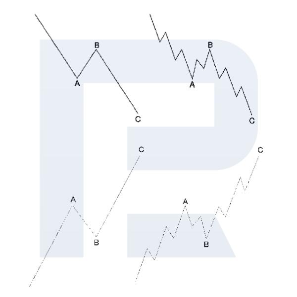Elliottovy vlny - Zigzag