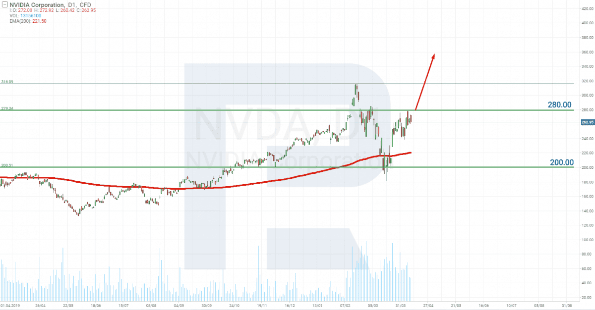 Akcie pro dlouhodobé Investování - Graf akcie NVIDIA
