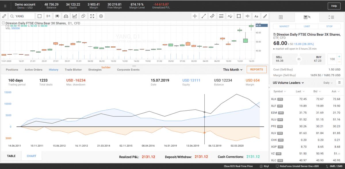 Statistiky obchodního ú�tu R Trader