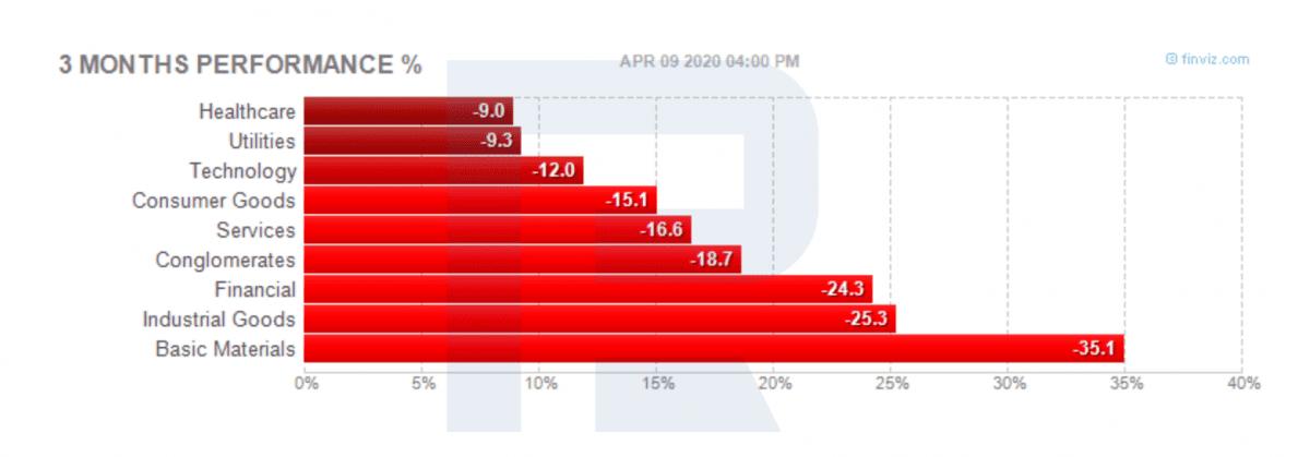 Akcie pro dlouhodobé Investování - Výkonnost sektorů ekonomiky