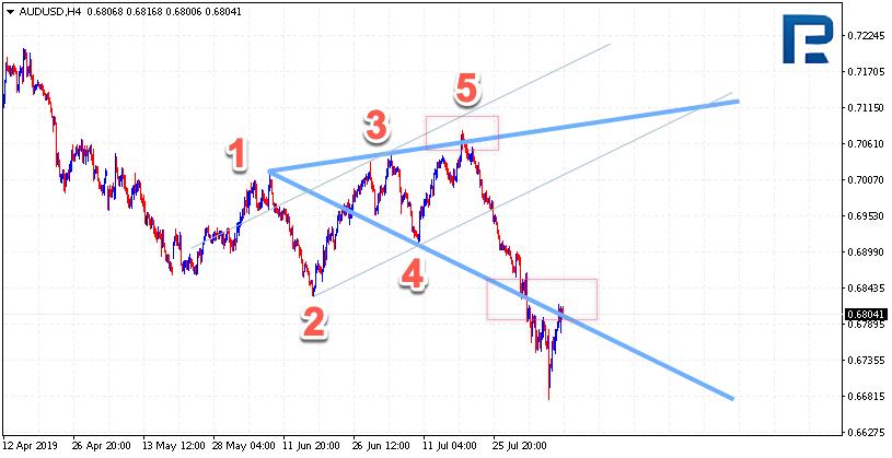 Wolfe Waves (Wolfovy vlny) AUDUSD na H4 grafu
