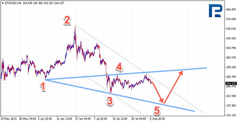 Wolfe Waves (Wolfovy vlny) ETHUSD na H4 grafu