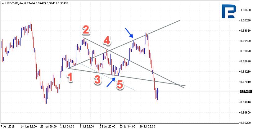 Wolfe Waves (Wolfovy vlny) USDCHF na H4 grafu