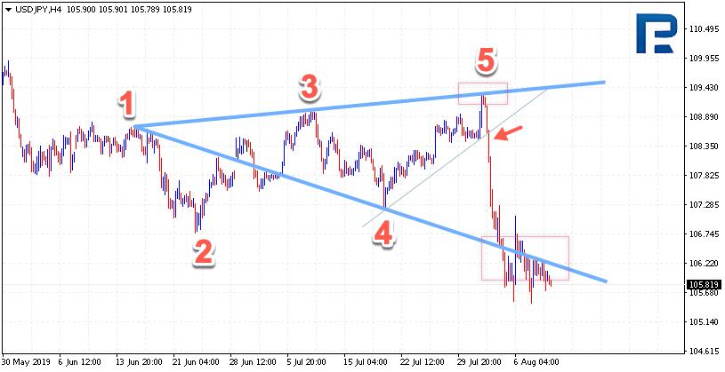 Wolfe Waves (Wolfovy vlny) USDJPY na H4 grafu
