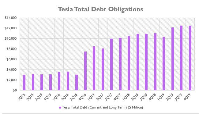 Tesla Total Debt