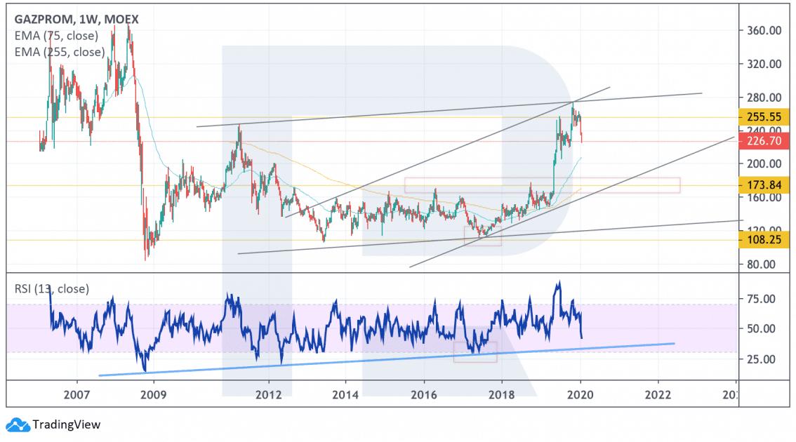 Dlouhodobá analýza ceny akcií Gazpromu