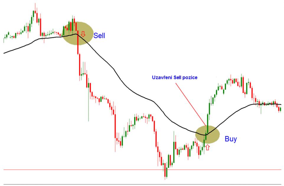 Forex trading pozice na základě klouzavého průměru