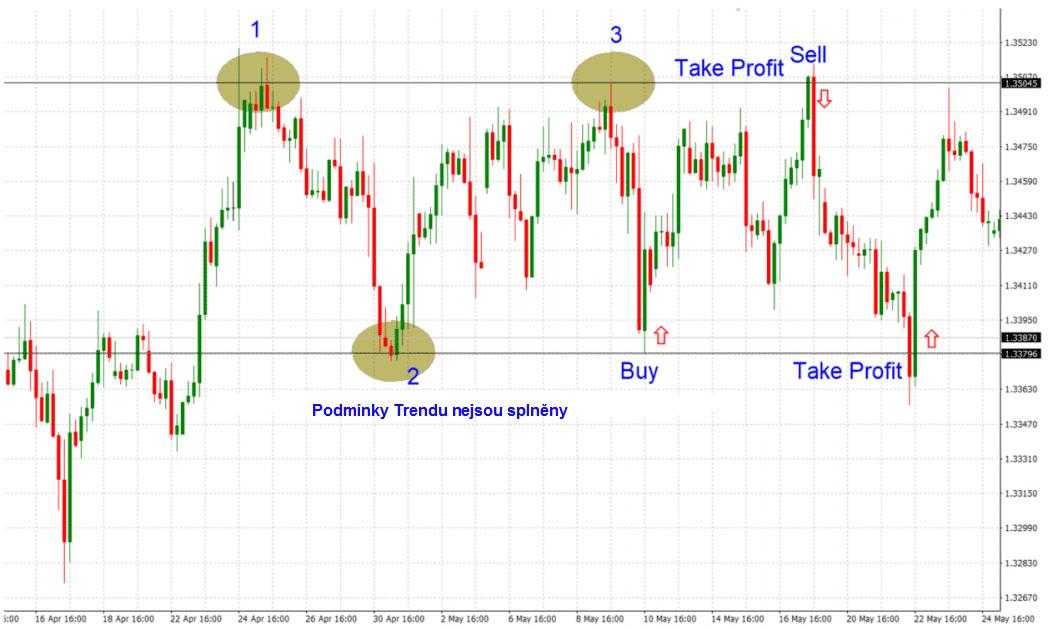 Forex trading při pohybu trhu do strany