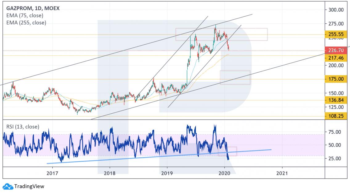 Gazprom - střednědobá analýza cen akcií