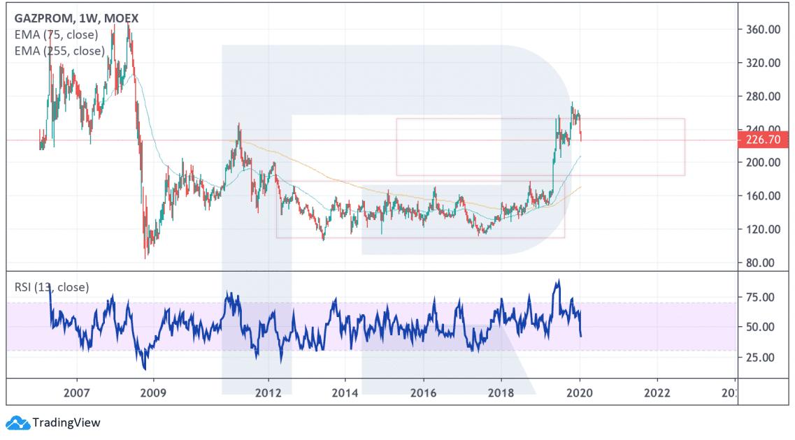 Gazprom týdenní graf