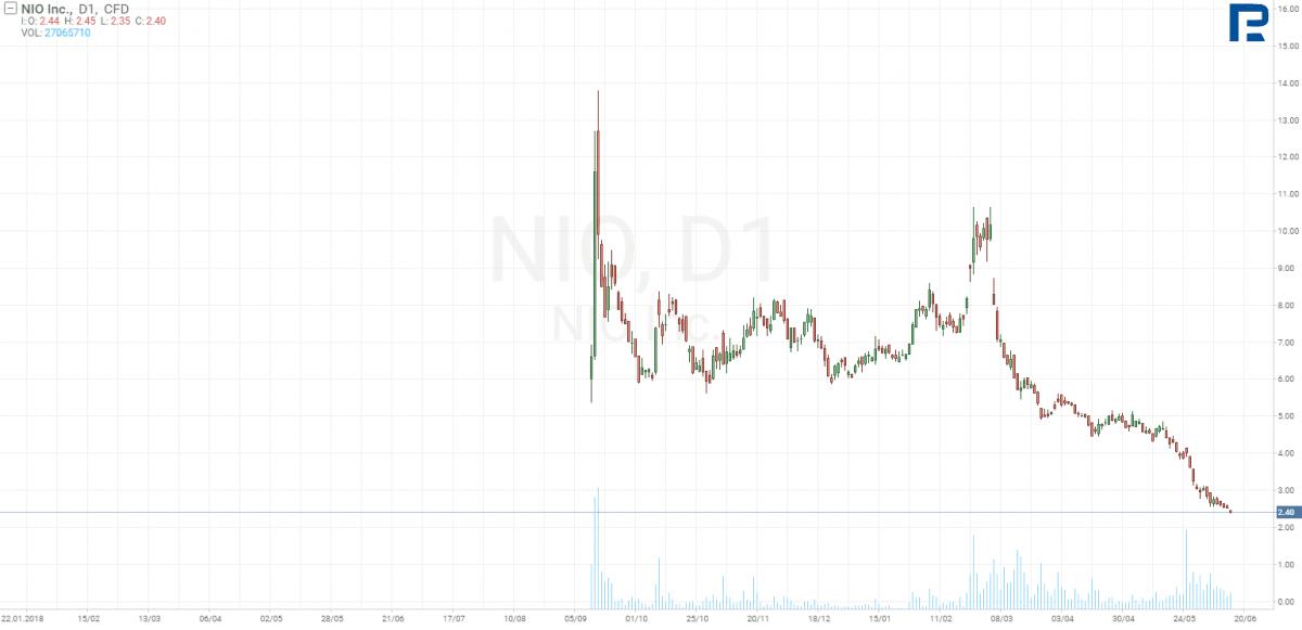 Graf akcií NIO