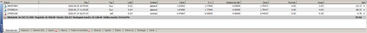 Otevřené Forex trading objednávky v MetaTrader 4