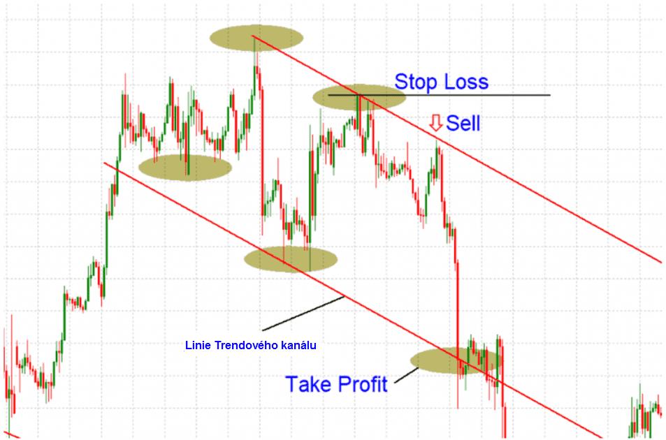 Otevření Forex trading pozice v downtrendu