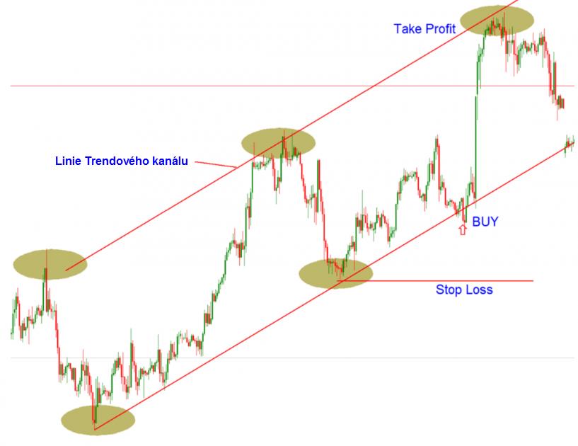 Otevření Forex trading pozice v uptrendu