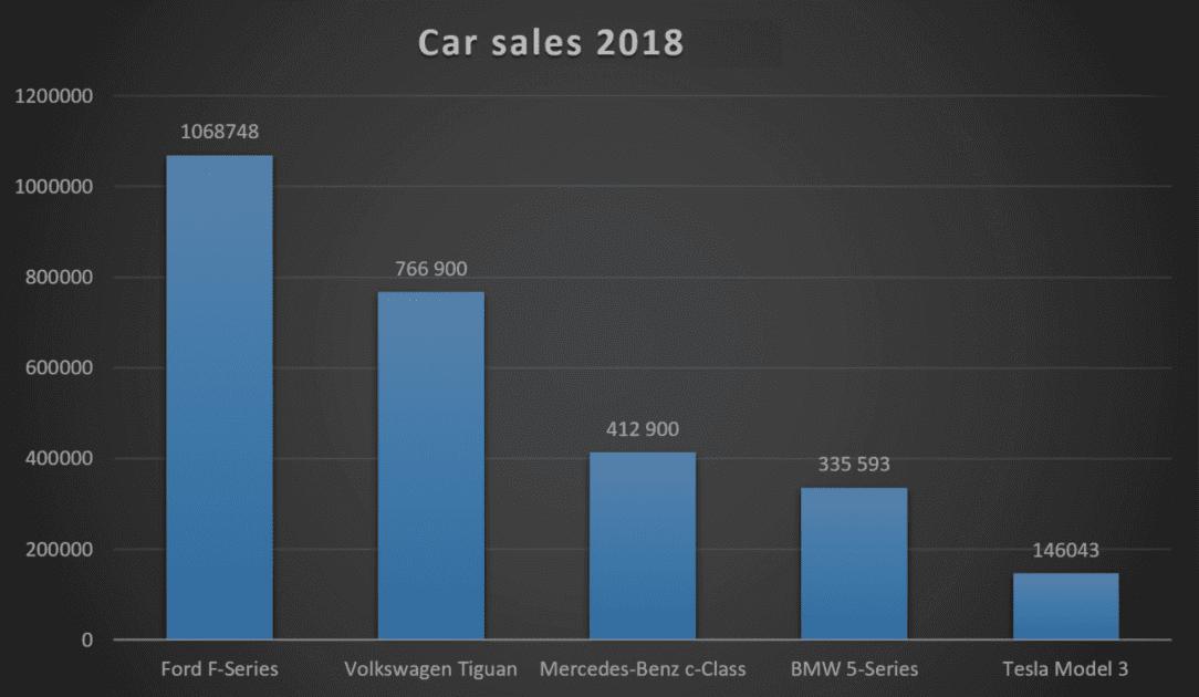 Prodeje automobilů v roce 2018