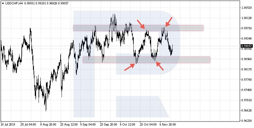 USDCHF - Obchodování Odrazů od úrovní Obchodního rozpětí (Range)