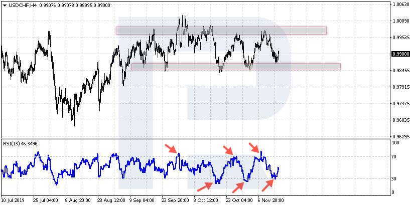 USDCHF - Obchodování Range s indikátorem RSI