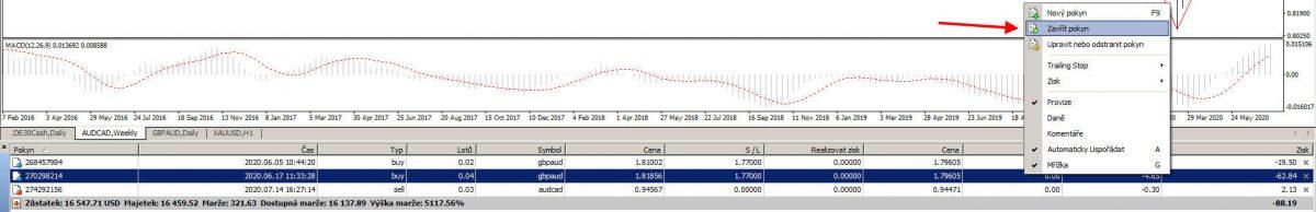 Uzavření Forex trading pozice v MetaTrader 4