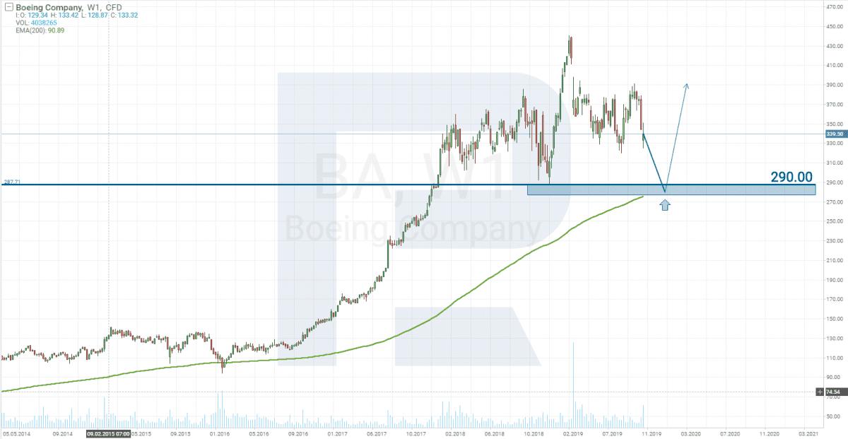 Akcie Boeing týdenní graf