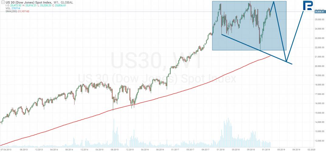 Graf DJIA index