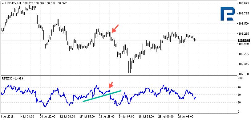 Index relativní síly - Patterny