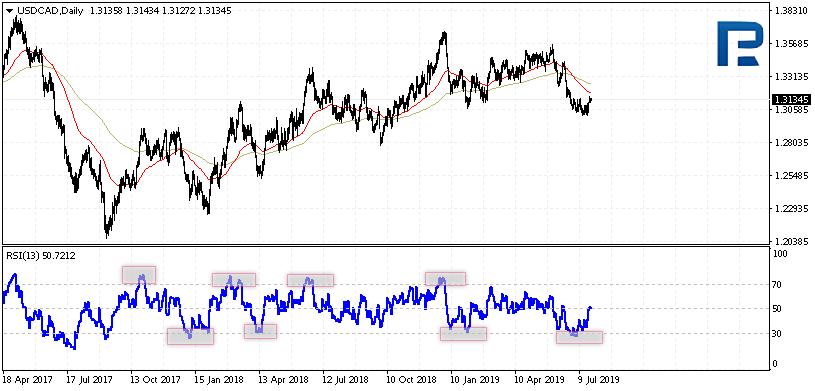 Indikátor RSI - překoupené a přeprodané oblasti
