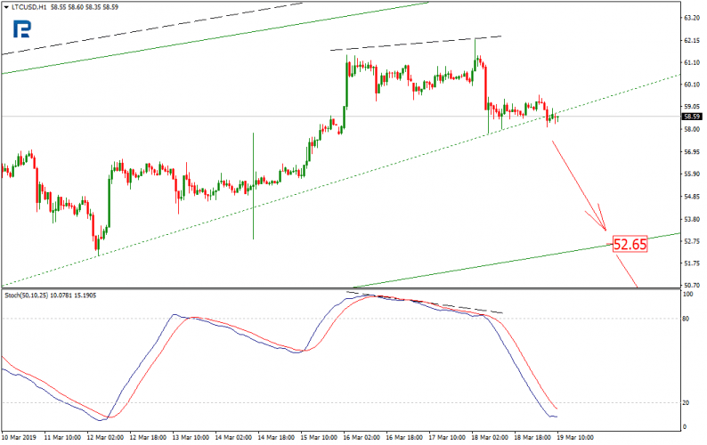 LTC USD H1 graf