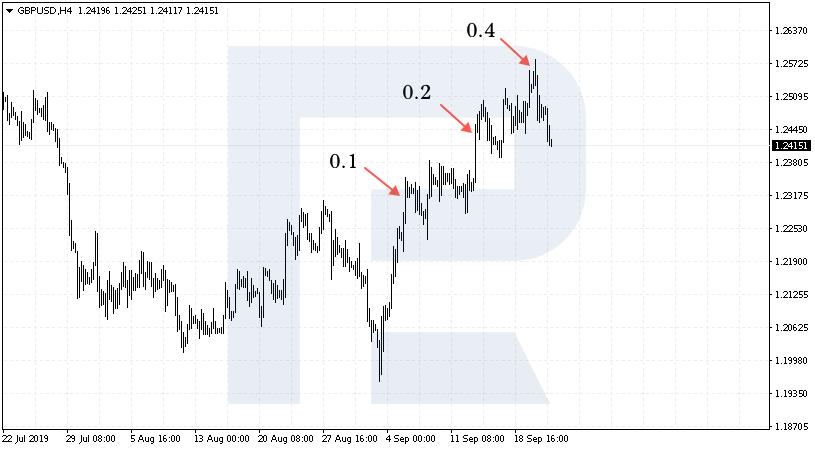 Navyšování trading pozic