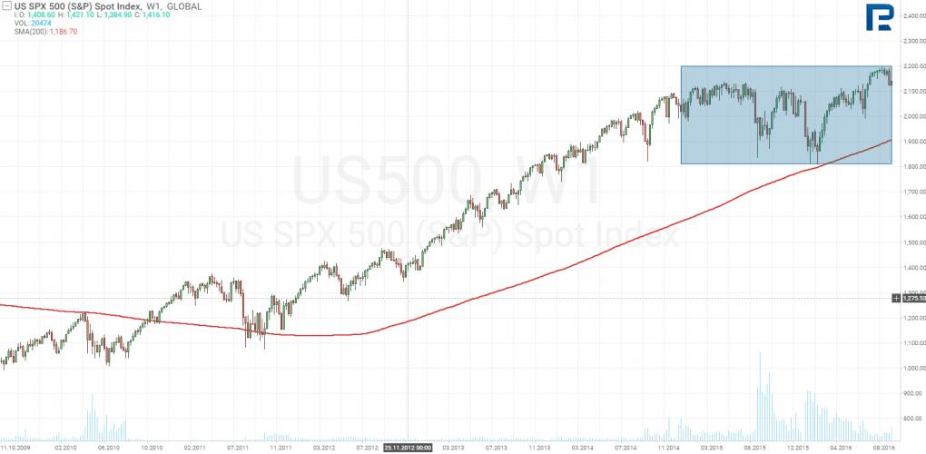 Reakce indexu S&P 500 na zvýšení úrokových sazeb