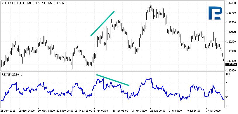 Relative Strength Index divergence