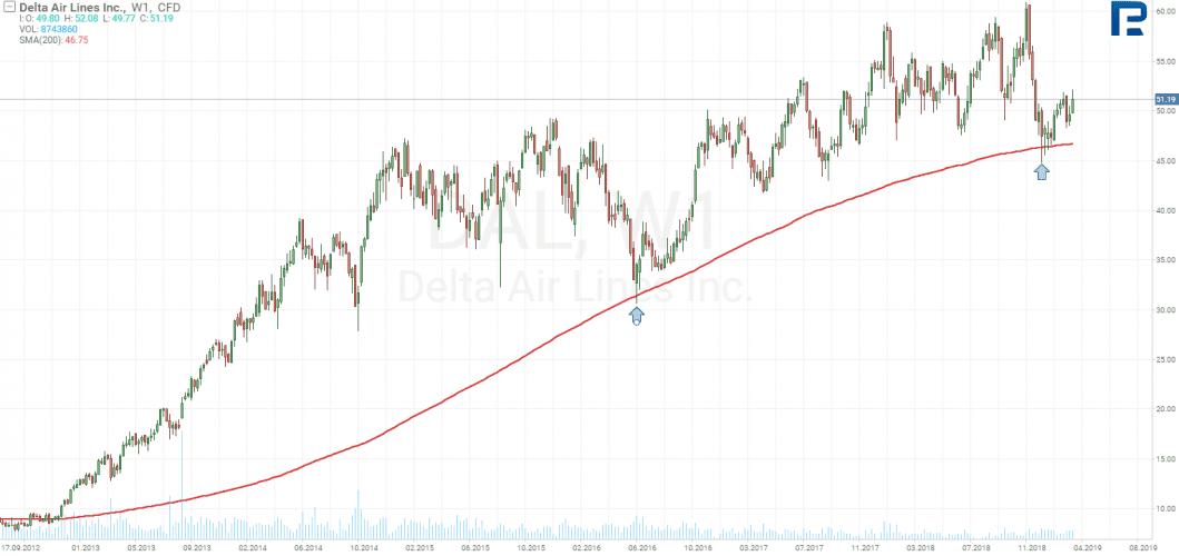 Vidí Warren Buffett na týdenním grafu Delta Airlines něco výjímečného?