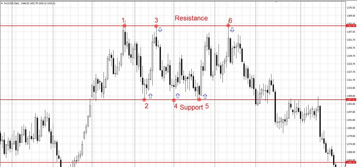 Range - pohyb ceny do strany