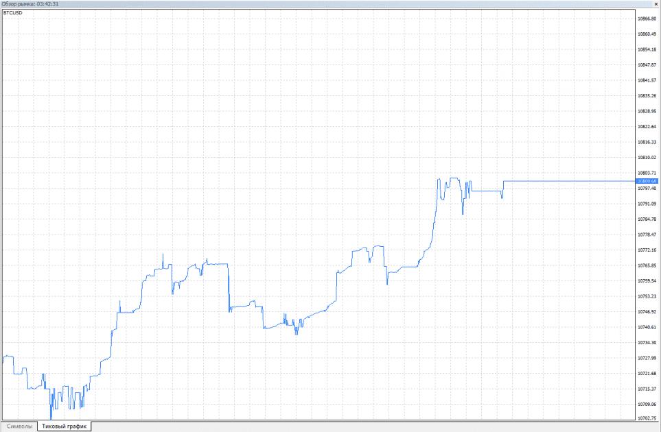 Tickový graf