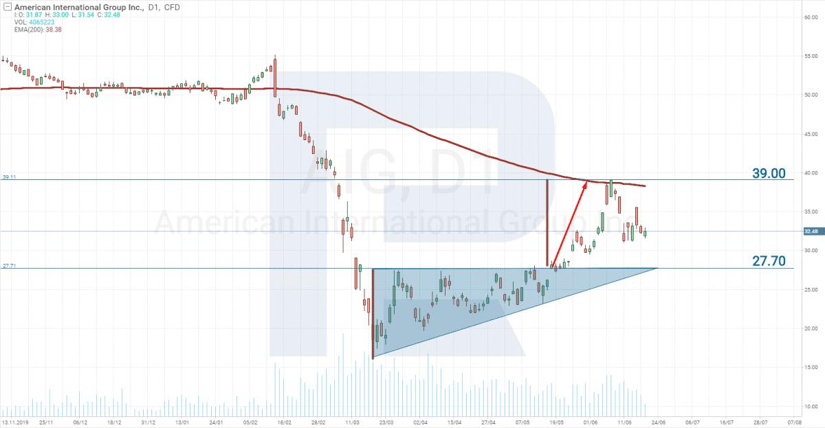 Akcie pro kratkodobé investování_AIG pattern trojuhelnik