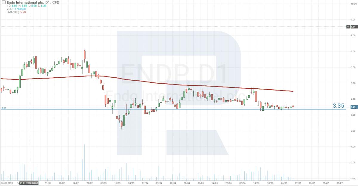 Akcie s vysokým ziskovým potenciálem - Endo International plc