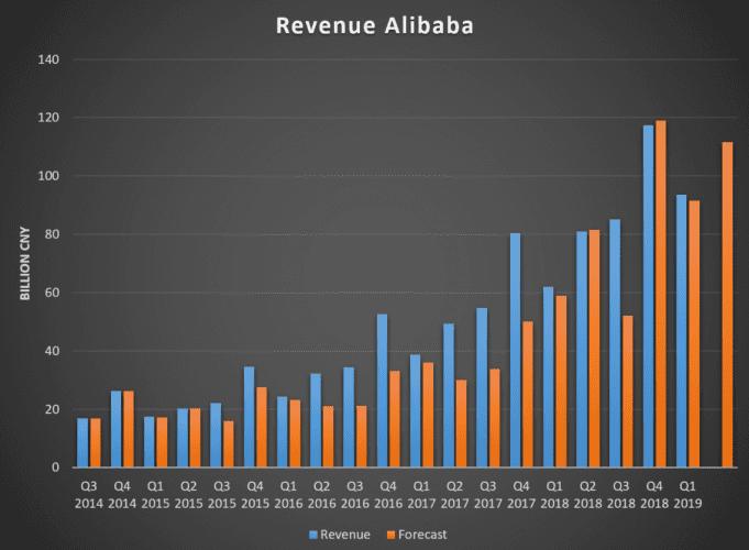 Výnosy společnosti Alibaba