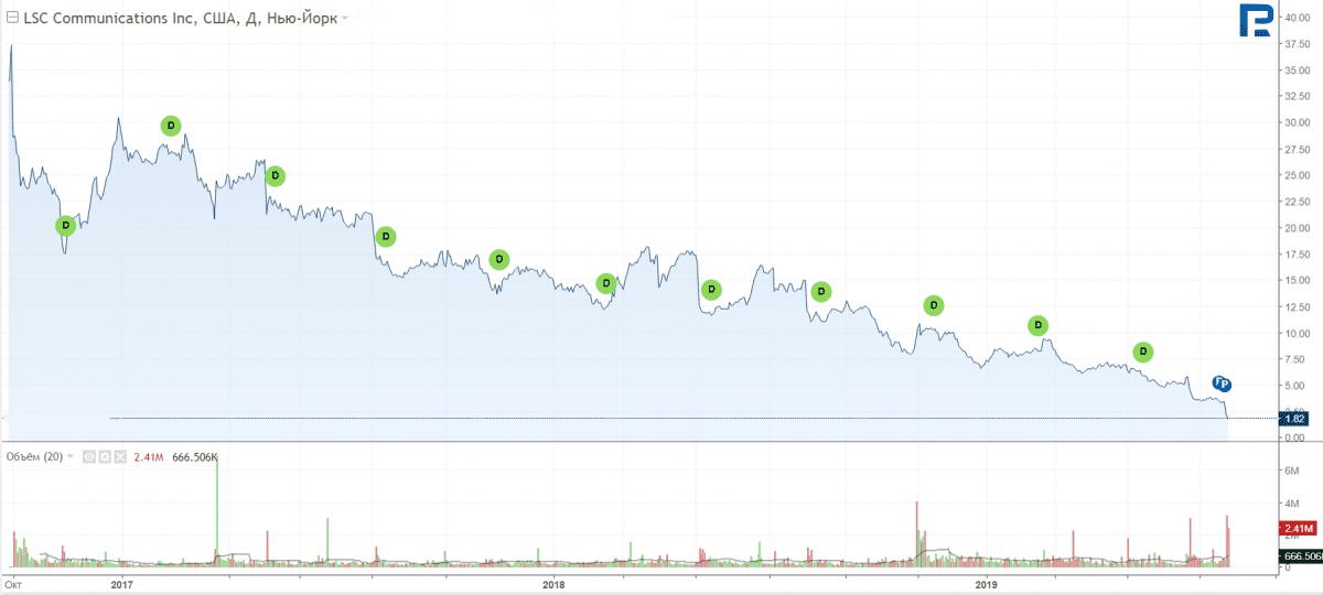 Do čeho investovat - LCS