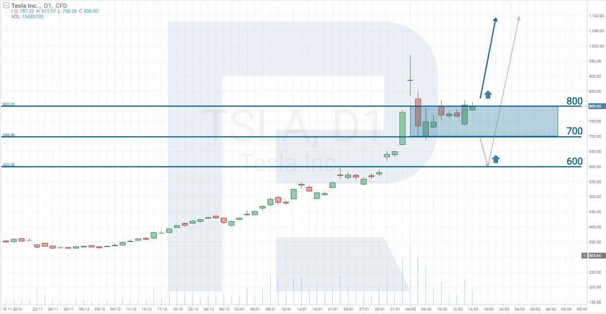 Graf ceny akcií Tesla