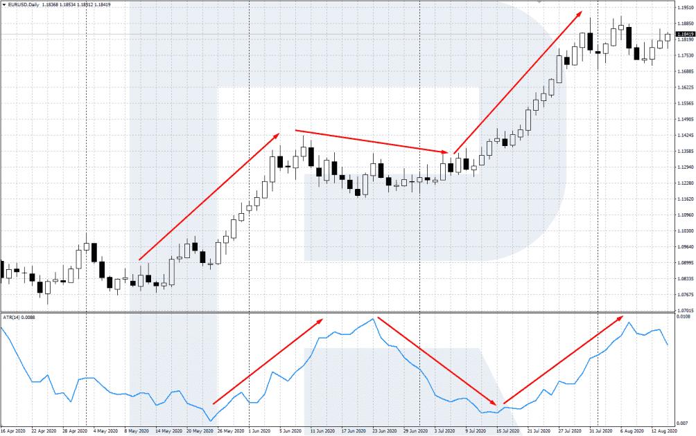 Indikátor volatility ATR