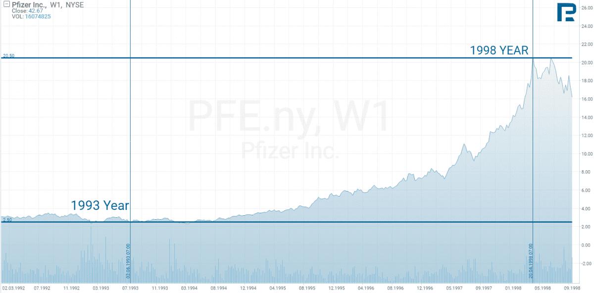Kam investovat - graf Pfizer