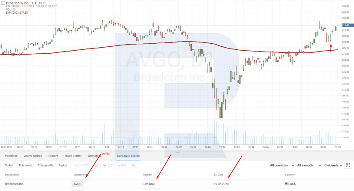 Krátkodobé investice do akcií_nákup před dividendou