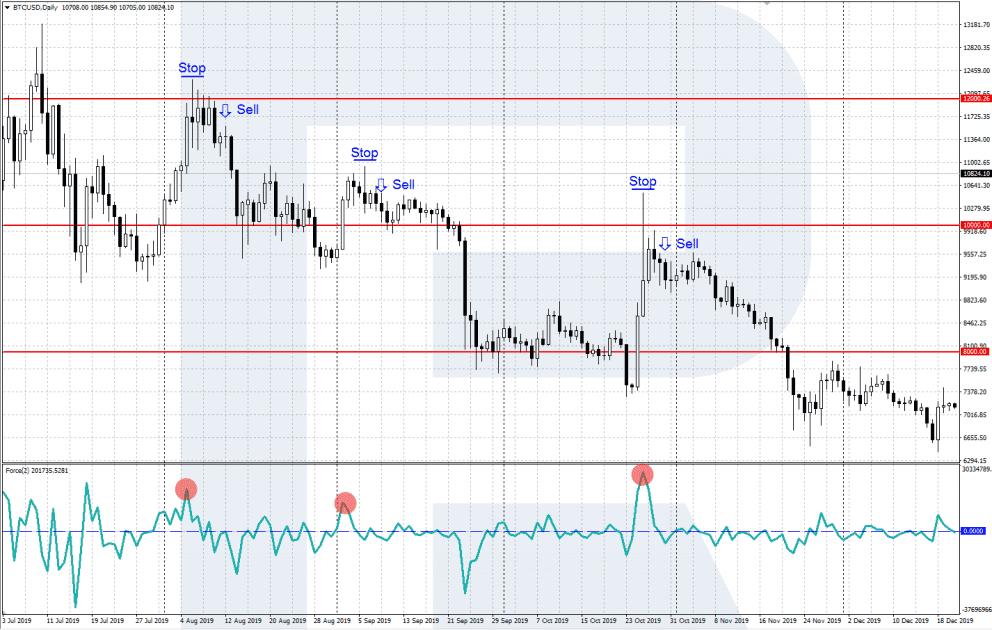 Force Index obchodování s trendem - Sell
